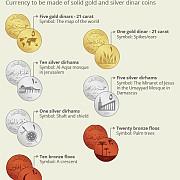 statul islamic emite moneda proprie