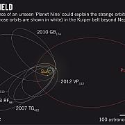 o planeta de 10 ori mai mare decat terra ar putea exista in sistemul nostru solar