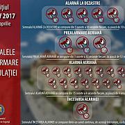 sirenele care anunta situatiile de urgenta vor fi testate timp de 4 zile vor suna alternativ intre orele 10 si 15