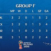 cm 2018 germania campioana en titre eliminata din faza grupelor