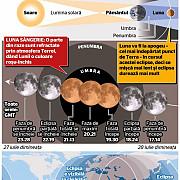 cea mai lunga eclipsa totala de luna a secolului 21 va fi vizibila din romania in seara de vineri