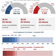 analiza insp in ultima saptamana 285 din totalul deceselor au fost inregistrate in bucuresti sibiu prahova alba si arad 44 dintre persoanele decedate pana in prezent nu aveau alte probleme medicale