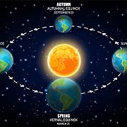 solstitiul de iarna 2018 cand va fi cea mai lunga noapte din an