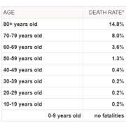 categoria de varsta care nu este afectata de coronavirus